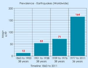 Earthquakes increase graph