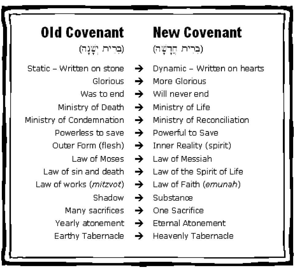 The United States of the Solar System, A.D. 2133 (Book Eight) Old-covenant-compared-to-new-covenant